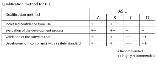 Tool qualification report required by ISO 26262 - Compiler