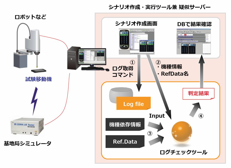application log自動チェックツール 携帯端末評価支援 日本ノーベル