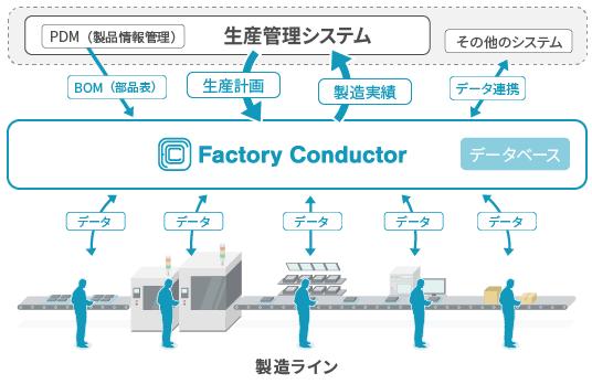 """È£½é€å®Ÿè¡Œã'·ã'¹ãƒ†ãƒ Mes Factory Conductor ǵ""""立ラインの製造管理プラットフォーム Ɨ¥æœ¬ãƒŽãƒ¼ãƒ™ãƒ«æªå¼ä¼šç¤¾"""